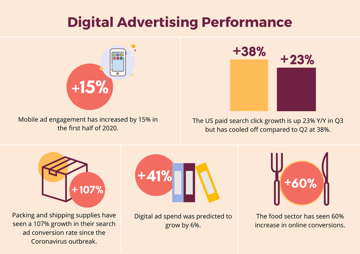 Ad performance in 2020