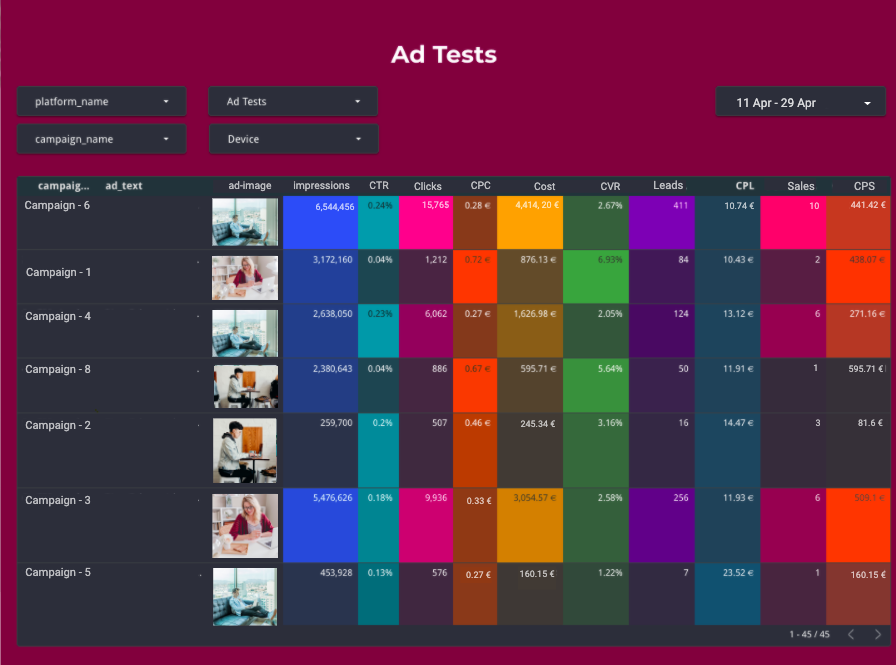 Joinative's ad performance dashboard