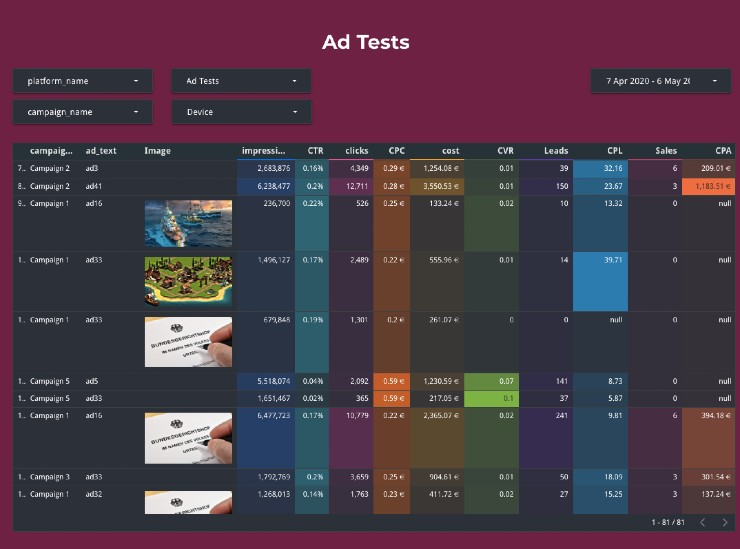 Ad Tests Dashboards