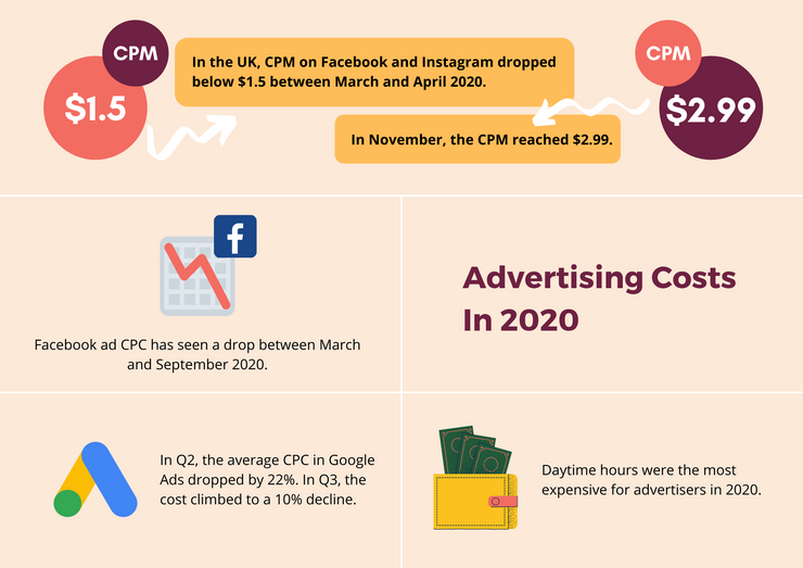 Advertising costs in 2020