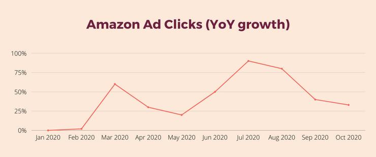 Amazon ad clicks