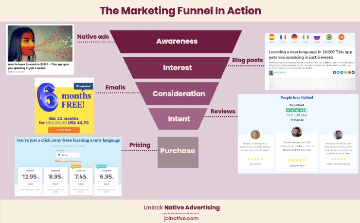 The marketing funnel in action