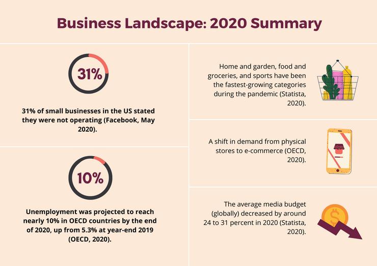 Business landscape 2020