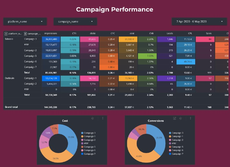 Campaign Performance Dashboard