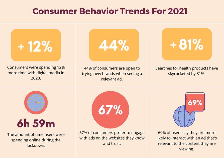 Consumer behavior trends