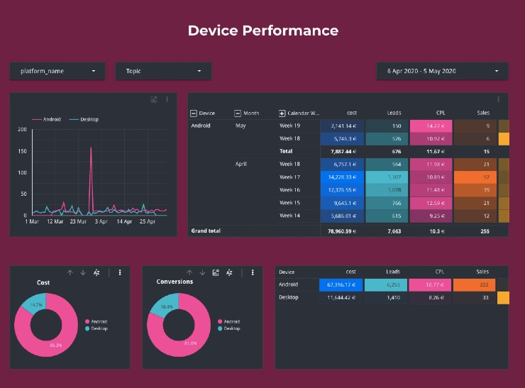 Device Performance Dashboard