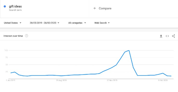Holiday search trends