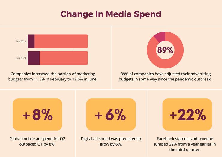 Media spend in 2020