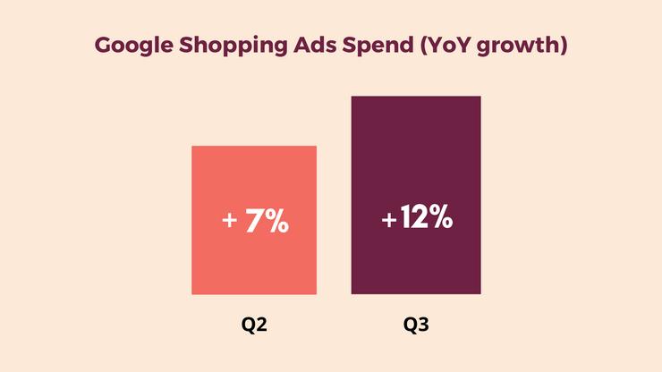 Google shopping ads spend