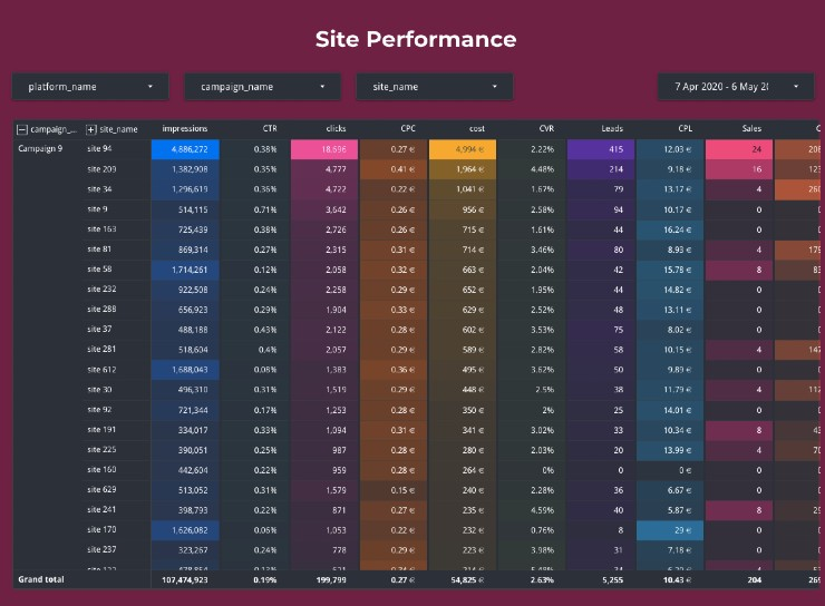 Site Performance Dashboard