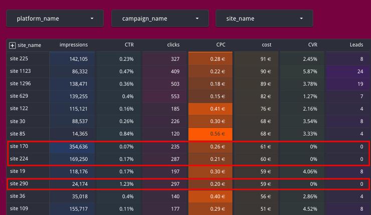 Site performance report