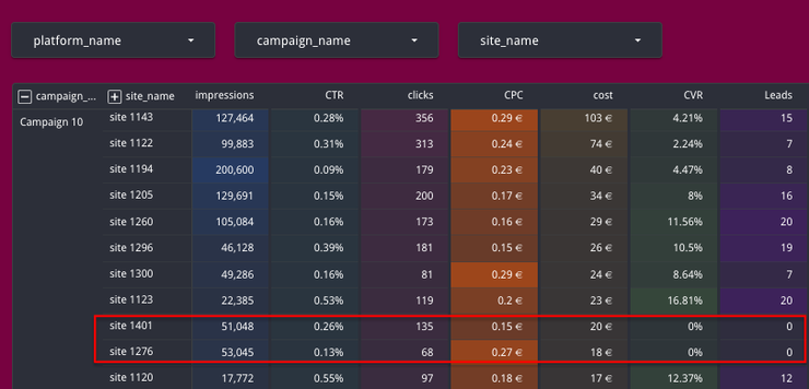 Site performance report campaign level