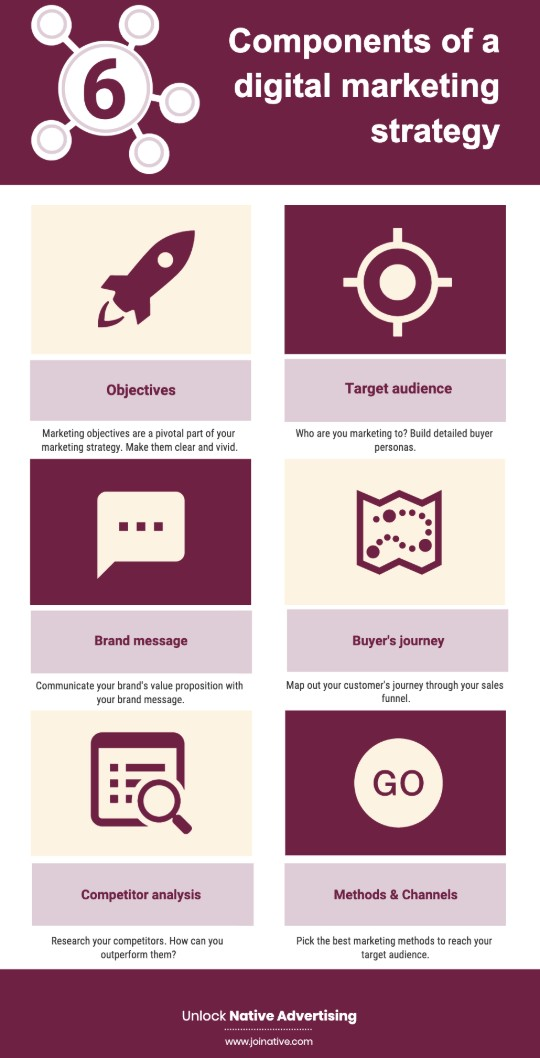 Six components of a marketing strategy infographic
