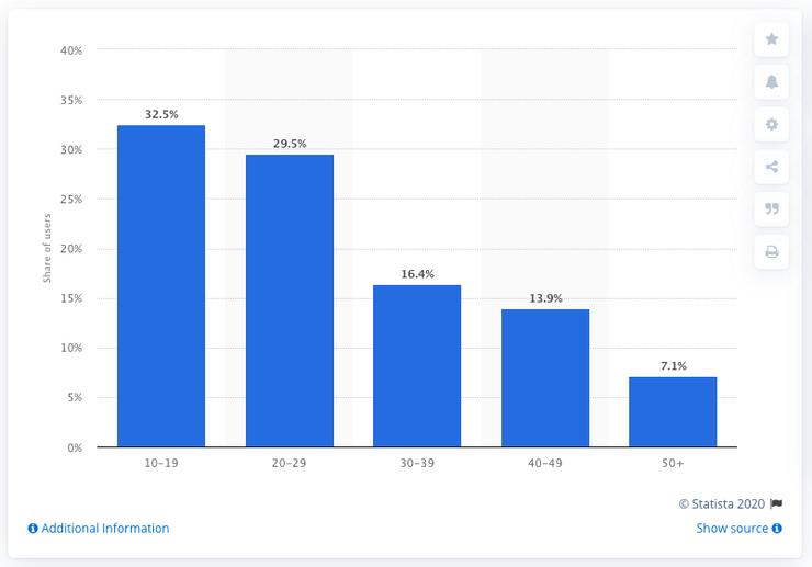 TikTok audiences by age group