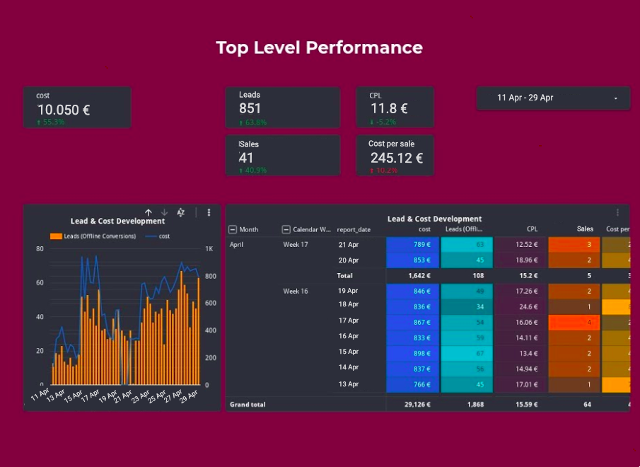 Joinative's top level performance dashboard