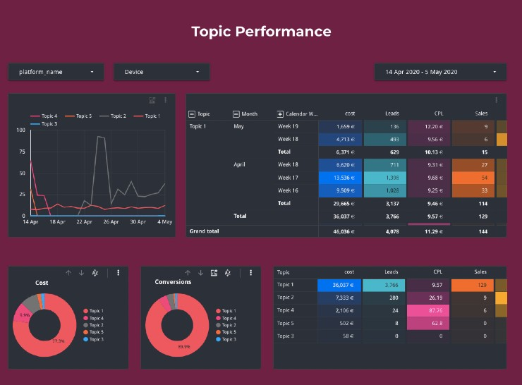 Topic Performance Dashboard